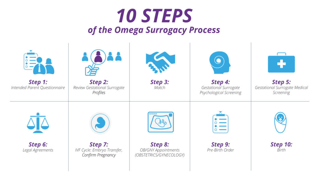 A visual of the 10 steps of the omega surrogacy process.