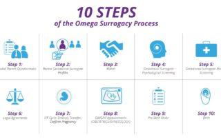 Steps for omega surrogacy