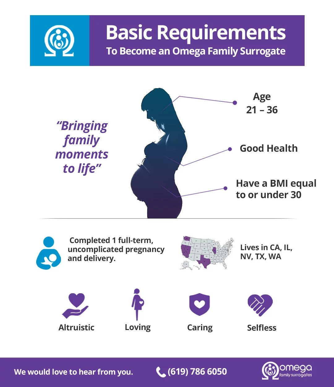 Basic requirements for surrogacy